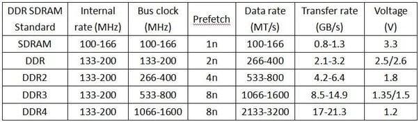 DDR Comparison Table