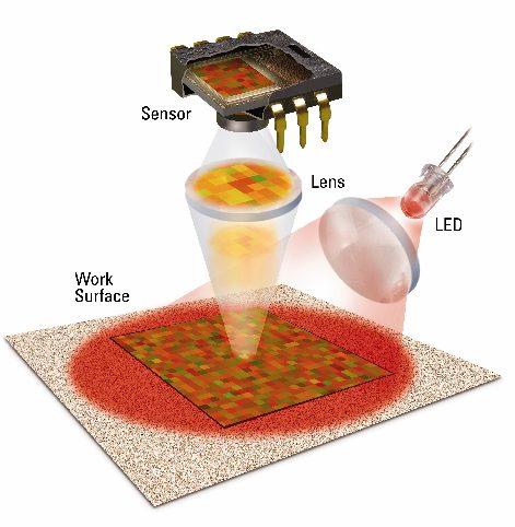 How a Mouse Sensor Works