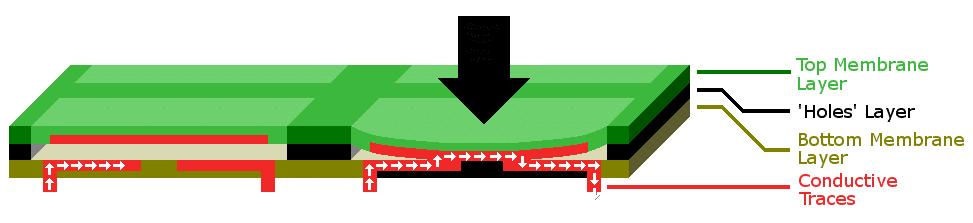 How a Membrane Keyboard Works