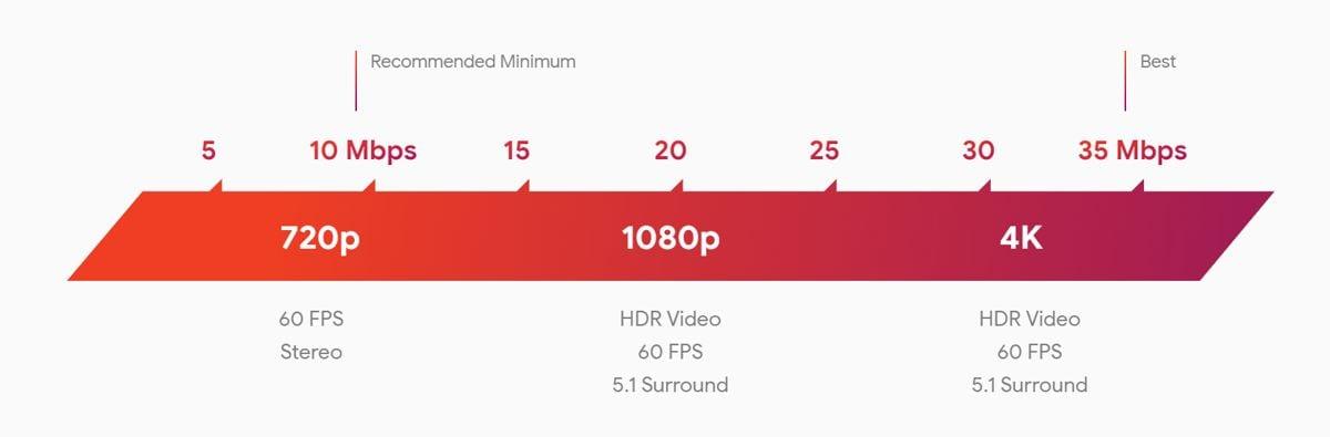 Google Stadia Internet Speed Requirements