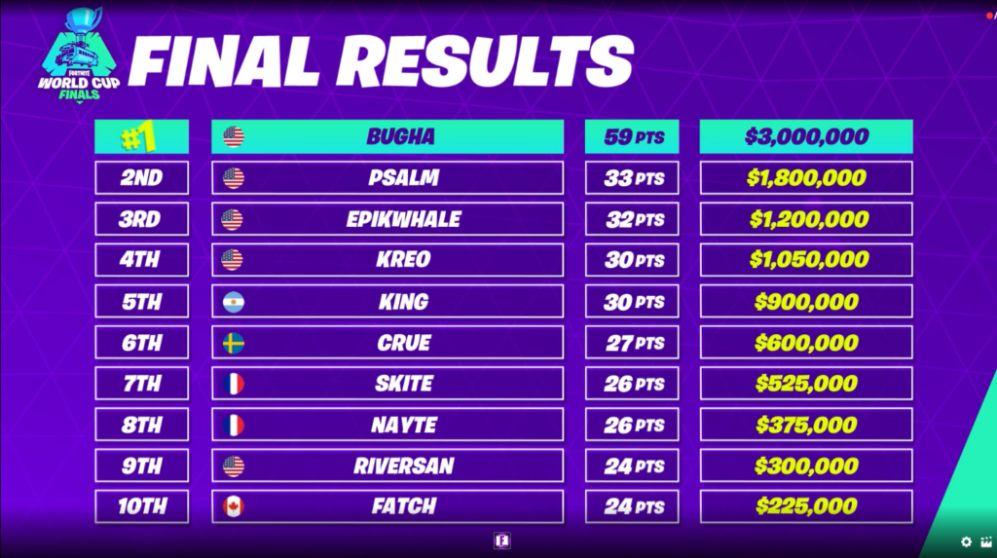 Bugha Fortnite World Cup Standings