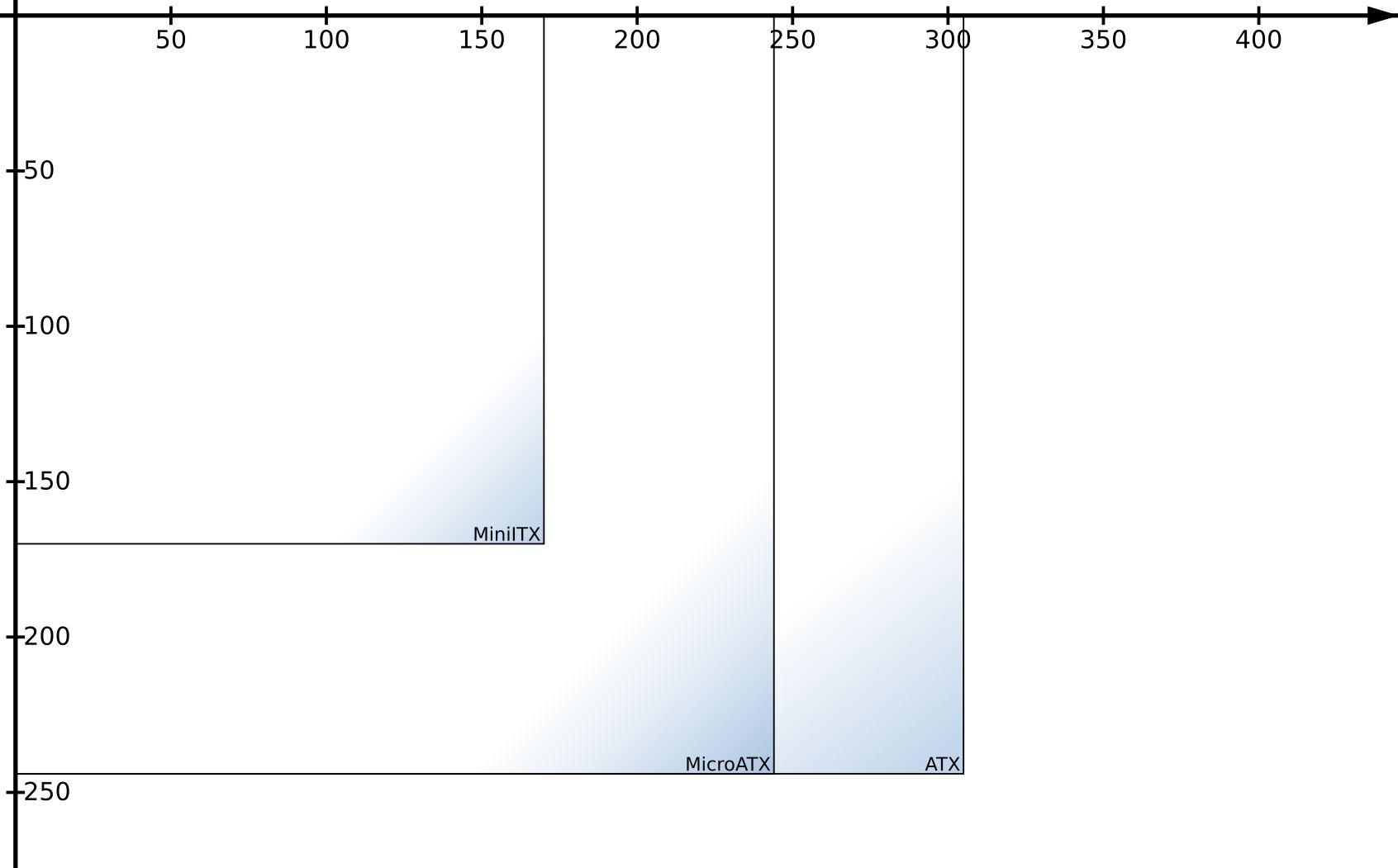 Motherboard Sizes Illustration