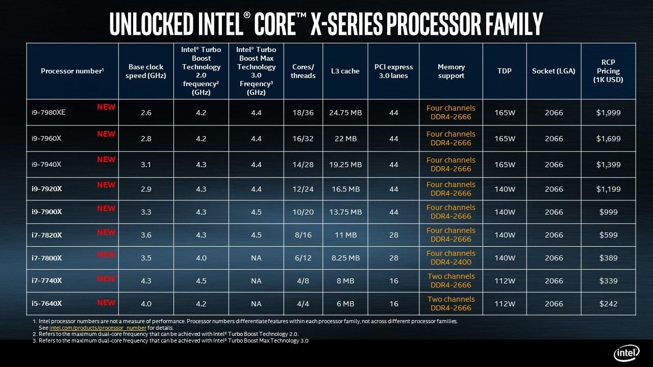 Intel Stats